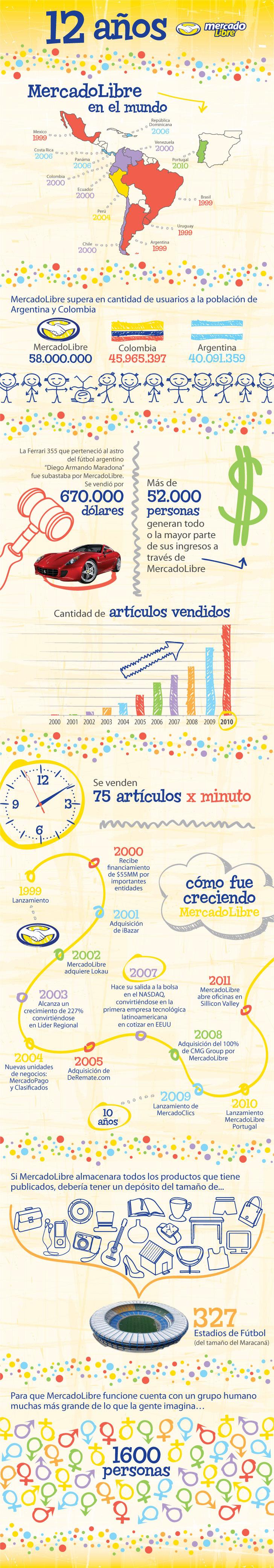 Los doce años de MercadoLibre en una infografía infografia